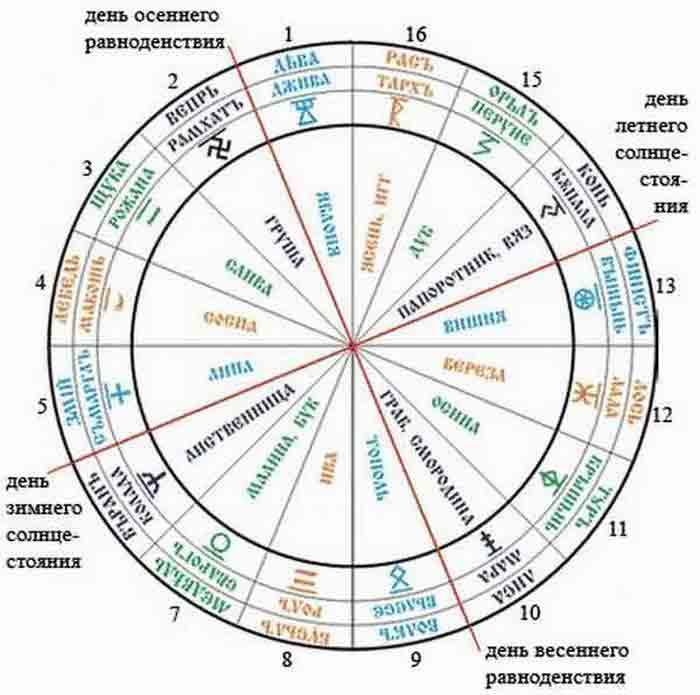 положение планет в солярном гороскопе